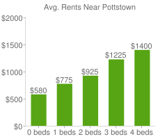 Graph of average rent prices for Pottstown