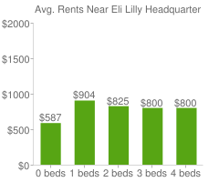 Graph of average rent prices for Eli Lilly Headquarters