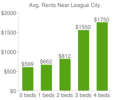 Graph of average rent prices for League City