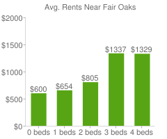 Graph of average rent prices for Fair Oaks
