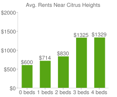 Graph of average rent prices for Citrus Heights