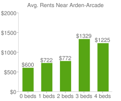 Graph of average rent prices for Arden-Arcade