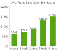 Graph of average rent prices for Columbia Heights