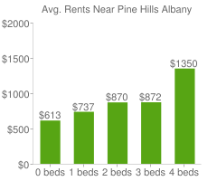 Graph of average rent prices for Pine Hills Albany