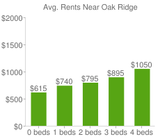 Graph of average rent prices for Oak Ridge