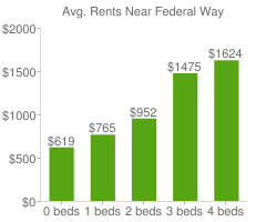 Graph of average rent prices for Federal Way