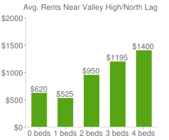 Graph of average rent prices for Valley High/North Laguna Sacramento