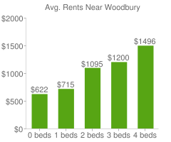 Graph of average rent prices for Woodbury