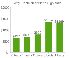 Graph of average rent prices for North Highlands