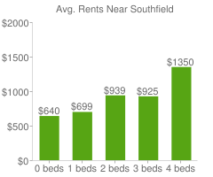 Graph of average rent prices for Southfield