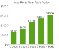 Graph of average rent prices for Apple Valley