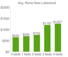 Graph of average rent prices for Lakewood