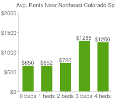 Graph of average rent prices for Northeast Colorado Springs Colorado Springs