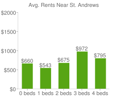 Graph of average rent prices for St. Andrews