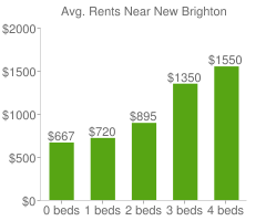 Graph of average rent prices for New Brighton