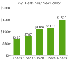 Graph of average rent prices for New London