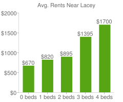 Graph of average rent prices for Lacey