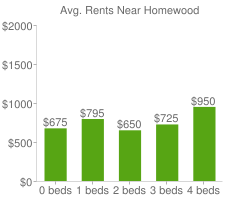Graph of average rent prices for Homewood