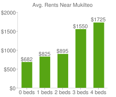 Graph of average rent prices for Mukilteo