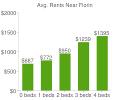 Graph of average rent prices for Florin