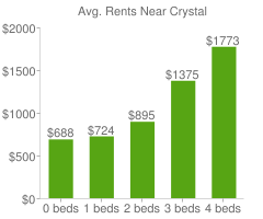 Graph of average rent prices for Crystal