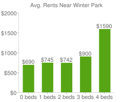 Graph of average rent prices for Winter Park
