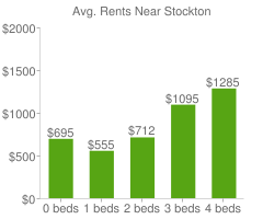 Graph of average rent prices for Stockton
