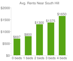 Graph of average rent prices for South Hill