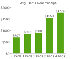 Graph of average rent prices for Yucaipa