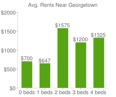Graph of average rent prices for Georgetown
