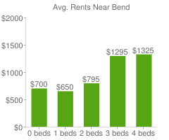 Graph of average rent prices for Bend