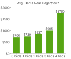 Graph of average rent prices for Hagerstown