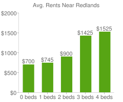 Graph of average rent prices for Redlands