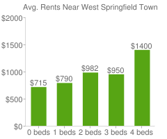 Graph of average rent prices for West Springfield Town