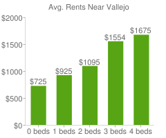 Graph of average rent prices for Vallejo