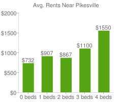 Graph of average rent prices for Pikesville