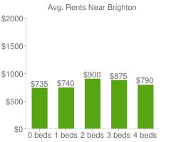 Graph of average rent prices for Brighton
