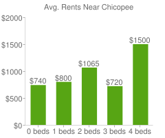 Graph of average rent prices for Chicopee