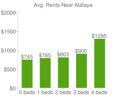Graph of average rent prices for Alafaya