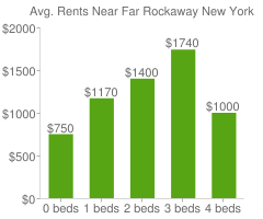Graph of average rent prices for Far Rockaway New York