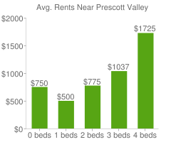 Graph of average rent prices for Prescott Valley