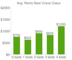 Graph of average rent prices for Creve Coeur
