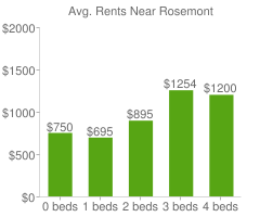 Graph of average rent prices for Rosemont