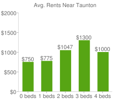 Graph of average rent prices for Taunton