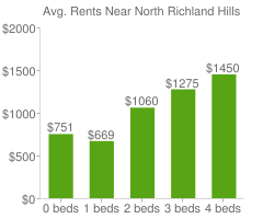 Graph of average rent prices for North Richland Hills