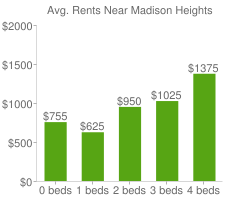 Graph of average rent prices for Madison Heights