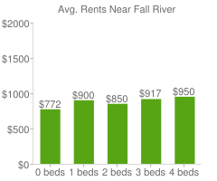 Graph of average rent prices for Fall River