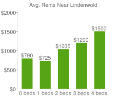 Graph of average rent prices for Lindenwold