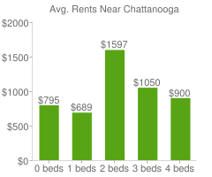 Graph of average rent prices for Chattanooga