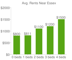 Graph of average rent prices for Essex